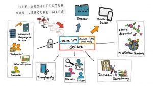Die Architektur von .secure.MAPS