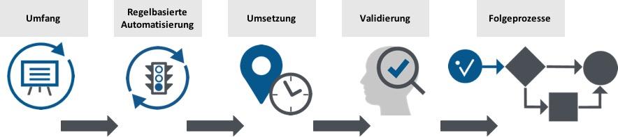 Die 5 Kern-Prozessschritte von .CERTIFY