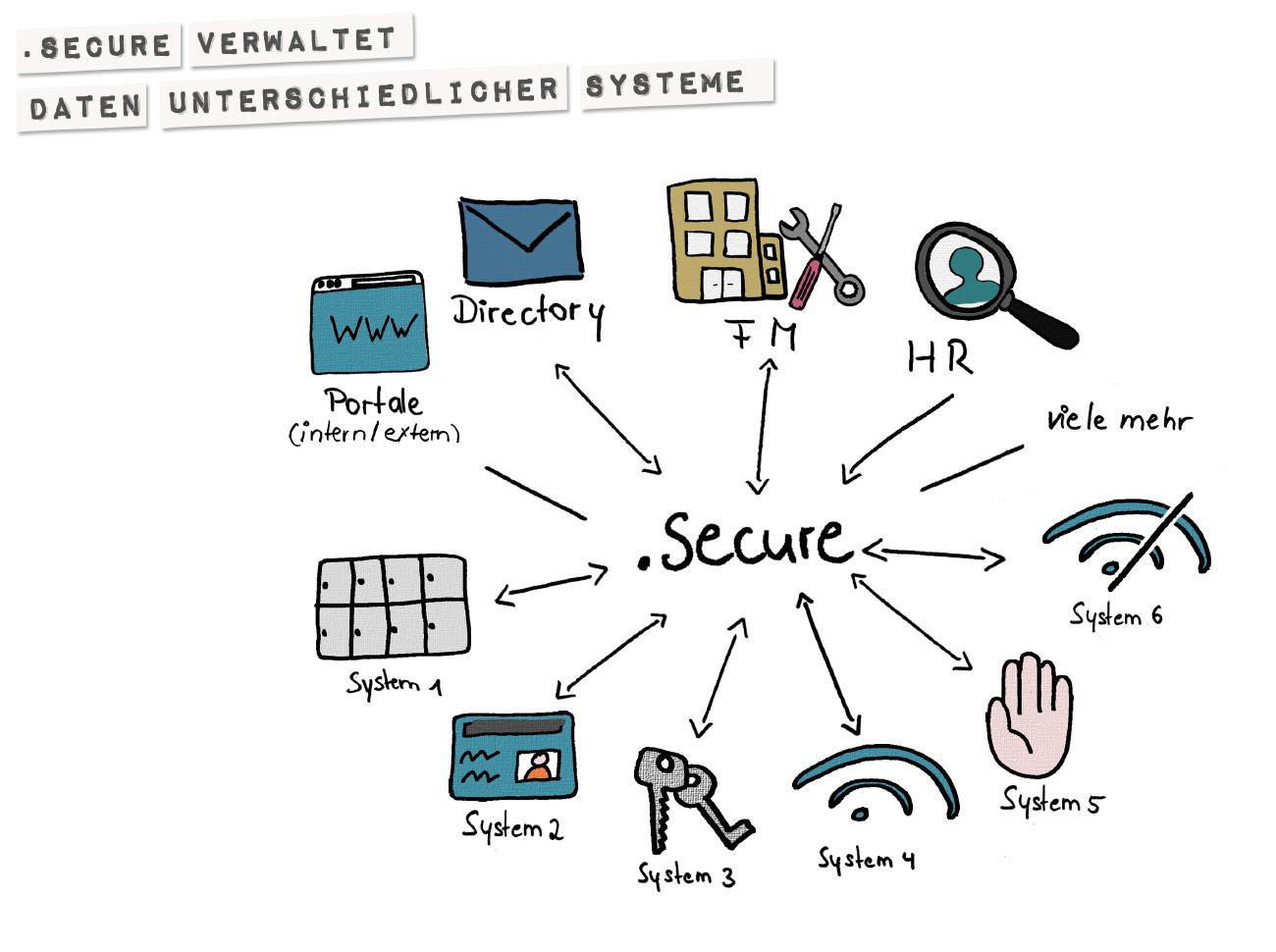 .secure verwaltet Daten unterschiedlicher Systeme