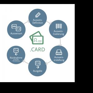 .secure.CARD – Übersicht der Prozesse