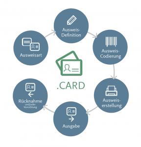 .secure.CARD –Übersicht der Prozesse