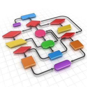 Self Service & Workflow Prozesses